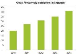 crescita solare IHS